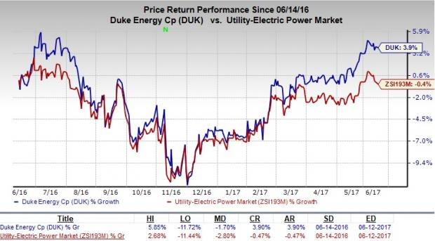Electric Utilities: Duke Energy Corporation (NYSE:DUK) Position of the day