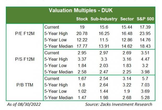 Duke Energy Stock Quote Enchanting Duke Energy's New Plant To Offer 9Mw Solar Power To Florida