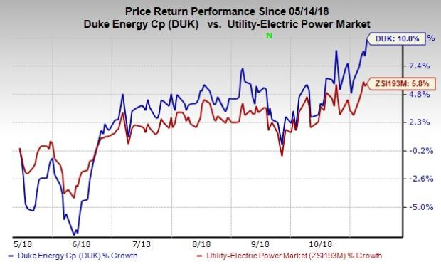 Duke Energy Stock Quote   Duke Energy Requests Rate Hike For South Carolina Customers