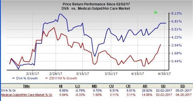 Davita Inc (DVA) Position Reduced by Gateway Investment Advisers LLC