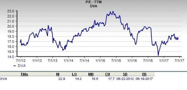 Is DaVita a Suitable Stock for Value Investors?
