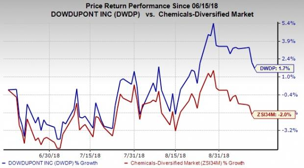 Ce page 2 modern trader news in second quarter earnings call dowdupont stated that it expects above market growth through most of its business portfolio on the back of growth publicscrutiny Choice Image