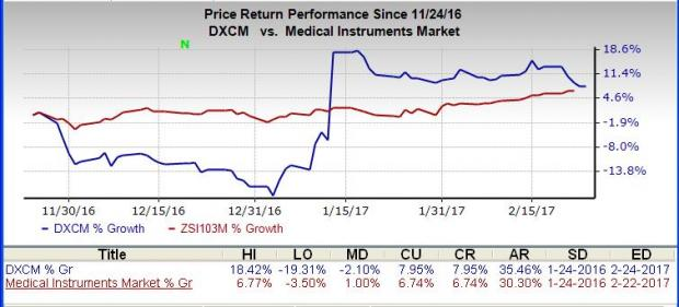 DexCom (DXCM) Q4 Earnings: What to Expect from the Stock?