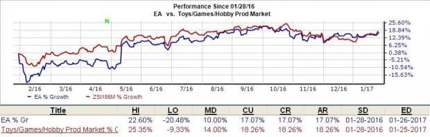 What's in Store for Electronics Arts (EA) in Q3 Earnings?