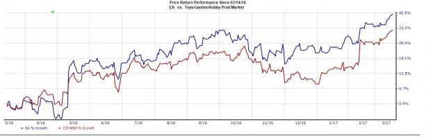 Electronic Arts (EA) Hits 52-Week High, Fundamentals Strong