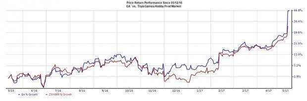 Videogame Stock Roundup: EA, NTES Earnings, Glu Mobile Announces Update to Gordon Ramsay Dash