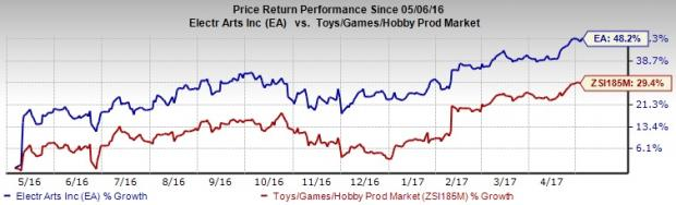 Electronic Arts (EA) to Report Q4 Earnings: What to Expect?