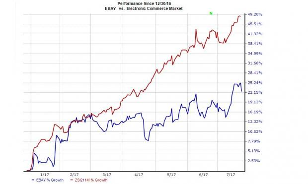 eBay (EBAY) Q2 Earnings Miss Estimates, Revenues Beat
