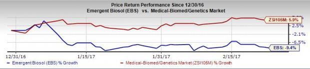 Emergent (EBS) Beats Earnings, Revenue Estimates in Q4
