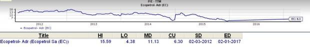 Is Ecopetrol (EC) a Great Stock for Value Investors?