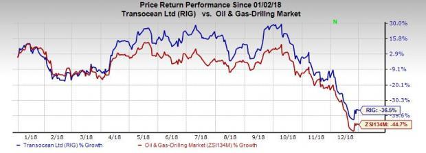 RIG Stock Price Performance