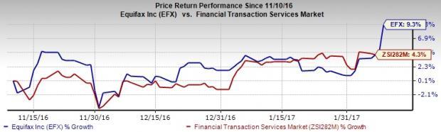 Equifax (EFX) Surpasses Q4 Earnings and Revenue Estimates