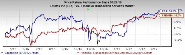 Equifax (EFX) Q1 Earnings and Revenues Beat, Guides Soft