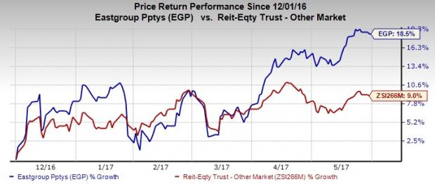EastGroup Properties (EGP) Shares Recent Business Activities