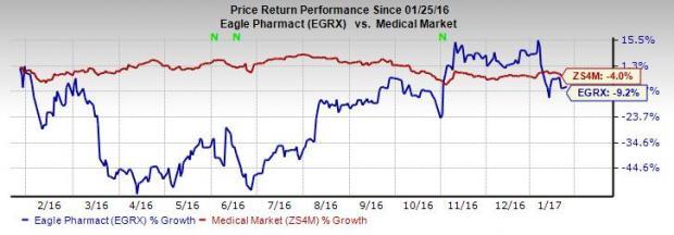 Eagle Pharmaceuticals Wraps Up Ryanodex NDA Submission