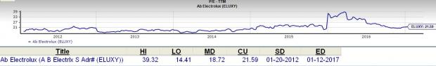 Is AB Electrolux a Great Stock for Value Investors?