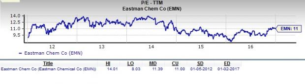 Why Eastman Chemical is a Great Stock for Value Investors?