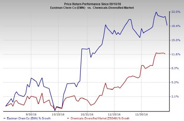 Eastman Chemical (EMN) Well Placed on Cost & Debt Actions