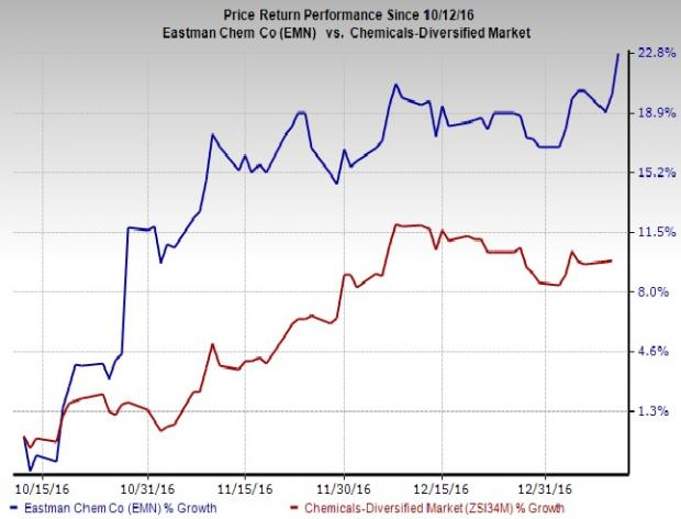 Eastman Chemical (EMN) Hits 52-Week High: What's Driving It?