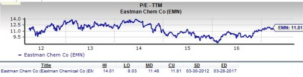 Is Eastman Chemical a Great Stock for Value Investors?