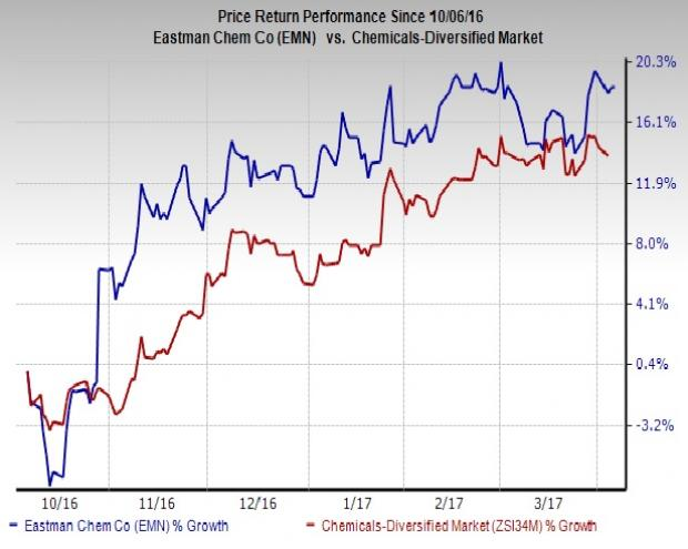 Eastman Chemical Poised on Cost & Debt Cuts Amid Headwinds