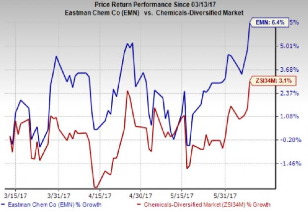 Eastman Chemical Scales New 52-Week High: What's Driving It?