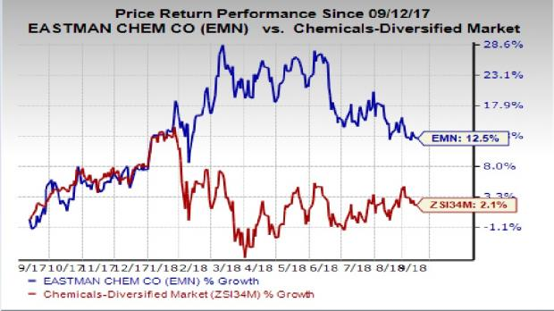 Ce page 2 modern trader news during the second quarter earnings call eastman chemical stated that strong volume gains in specialty businesses and disciplined cost management have publicscrutiny Choice Image
