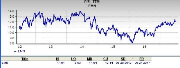 Is Eastman Chemical Company (EMN) a Great Stock for Value Investors?