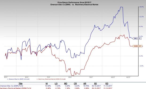Evaluating Insider Trading And Ownership For Emerson Electric Co. (EMR)