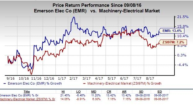 These Restructuring Actions Will Enable Emerson To Capitalize On Its Growth  Platforms. The Companyu0027s Actions Seem To Have Been Received Well By  Investors, ...