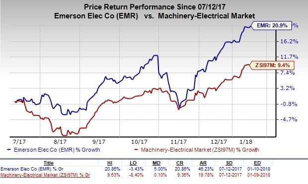 Emerson Electric Co (NYSE:EMR) Institutional Investors Q3 2017 Sentiment