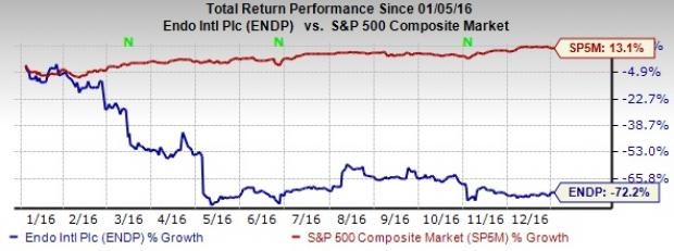 Endo International (ENDP): Can the Stock Rebound in 2017?