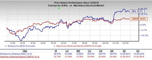 5 Solid Reasons You Should Invest in EnerSys (ENS) Now
