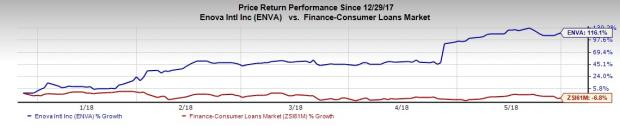 Value Stocks for Growth Investors to Enrich Portfolios: Enova International, Inc. (ENVA)