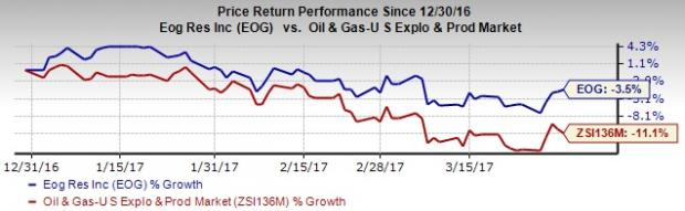 EOG Resources (EOG) Q1 Earnings in Line, Revenues Beat