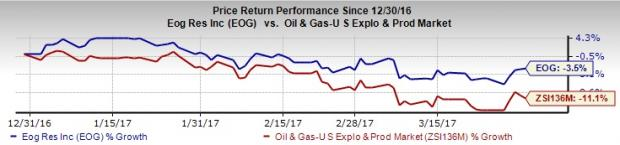 Can EOG Resources (EOG) Spring a Surprise in Q1 Earnings?