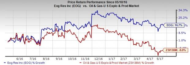 Is it Worth Holding EOG Resources (EOG) in Your Portfolio?