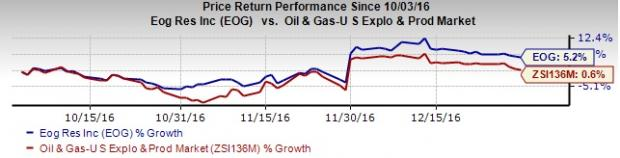 EOG Resources (EOG) Q4 Earnings: Is a Surprise in Store?