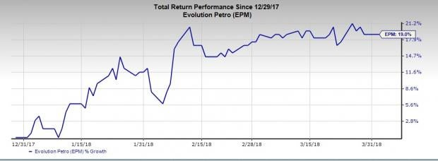 Best Performing Buy-Ranked Oil Stocks of the First Quarter: Evolution Petroleum Corp (EPM)