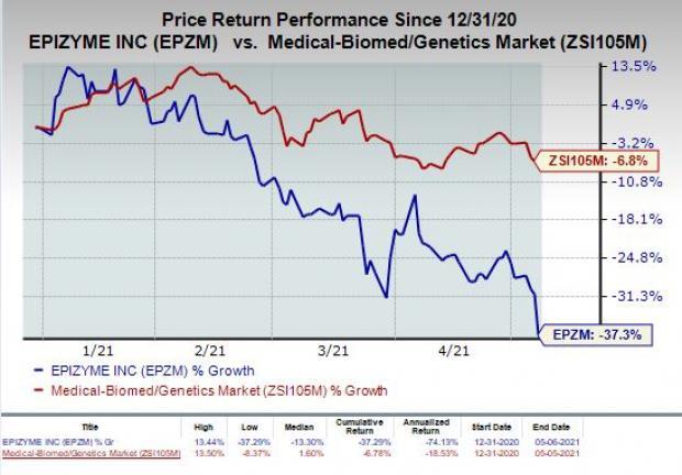 price chart for EPZM
