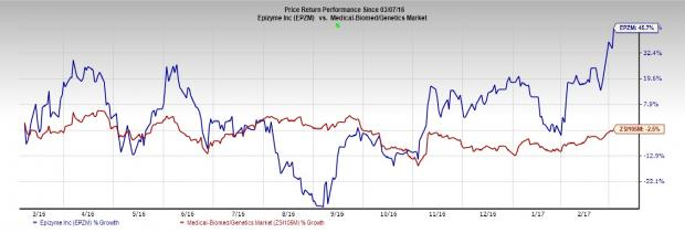 Can Epizyme (EPZM) Spring a Surprise This Earnings Season?