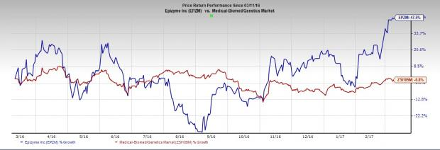 Epizyme (EPZM) Reports Narrower Q4 Loss, Pipeline in Focus