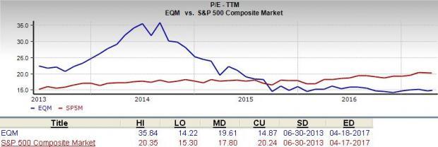 Is EQT Midstream (EQM) a Suitable Pick for Value Investors?