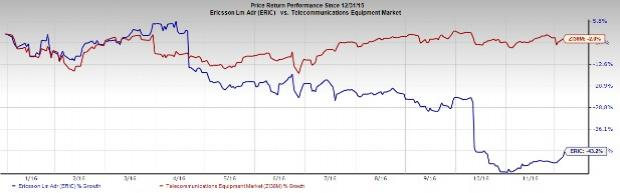Ericsson Plagued with Headwinds: Should You Sell the Stock?