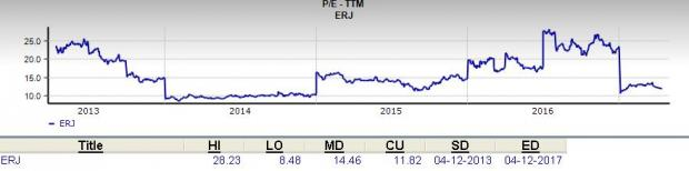 Is Embraer S.A. (ERJ) a Great Stock for Value Investors?