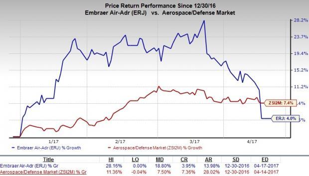 Embraer Reports Weak Deliveries, Backlog Declines to $19.2B