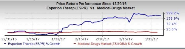 3 of the Best & Worst Performing Drug Stocks of Q1
