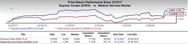 Growth Stocks in MedTech Set to Scale Higher in 2018: Express Scripts Holding Company (ESRX)