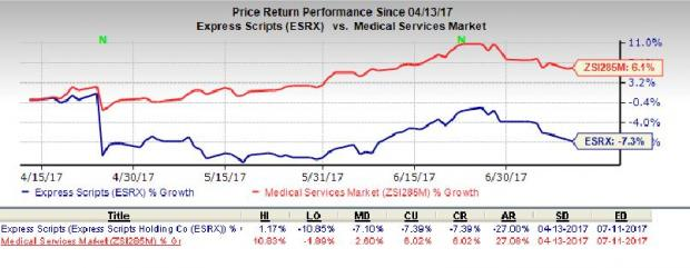 Express Scripts Rides High on Increased Generic Utilization
