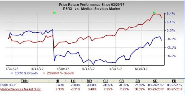 Express Scripts Gains from Increased Generic Utilization